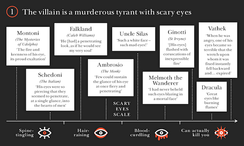 How to tell you're reading a gothic novel